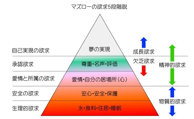 5段階欲求説の図